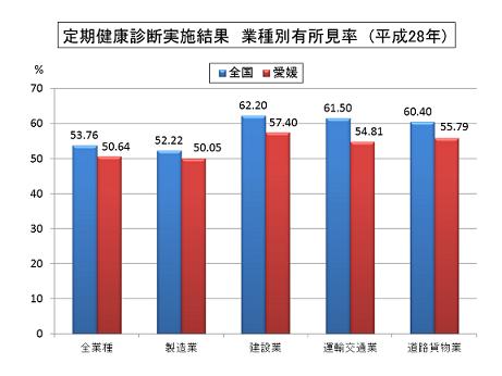 愛媛 業種別有所見率グラフ